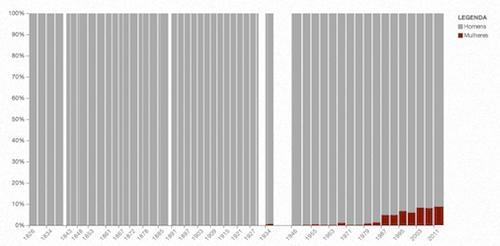 Radar Parlamentar - Um gráfico