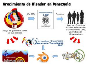 blender en Venezuela