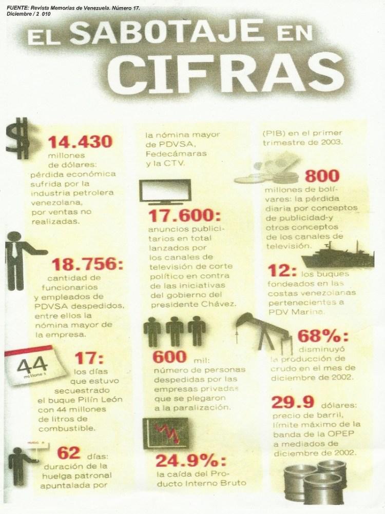 sabotaje petrolero PDVSA en cifras economicas