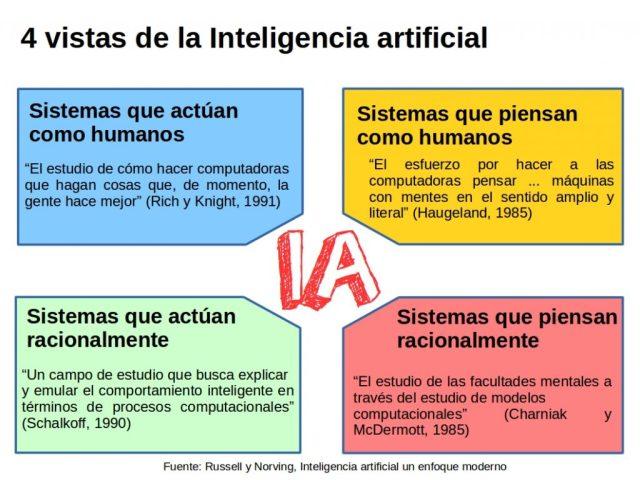 4 vistas de la Inteligencia artificial