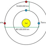 Respuestas (LXXIII): ¿Qué haría falta para ver (desde la Tierra) un programa emitido en directo desde Marte?