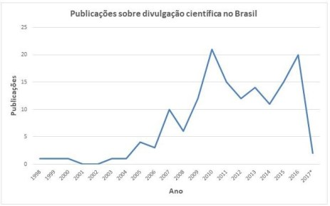 Publicações sobre divulgação científica no Brasil por ano