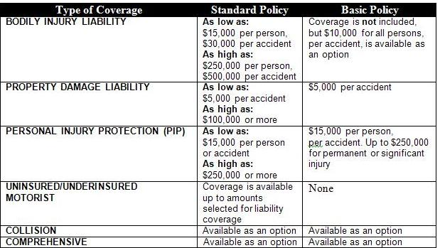 Image Result For List Of Cheap Car Insurance In Nj