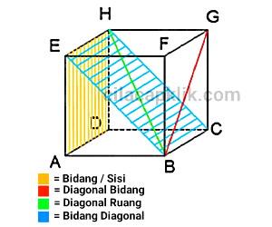 unsur+unsur+kubus+dan+gambarnya