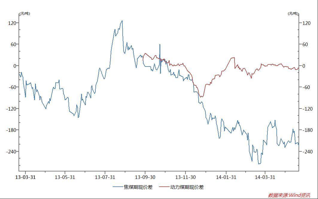 焦煤—動力煤套利交易策略報告   Anue鉅亨 - 期貨