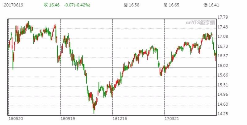 DPG 股價日線趨勢圖