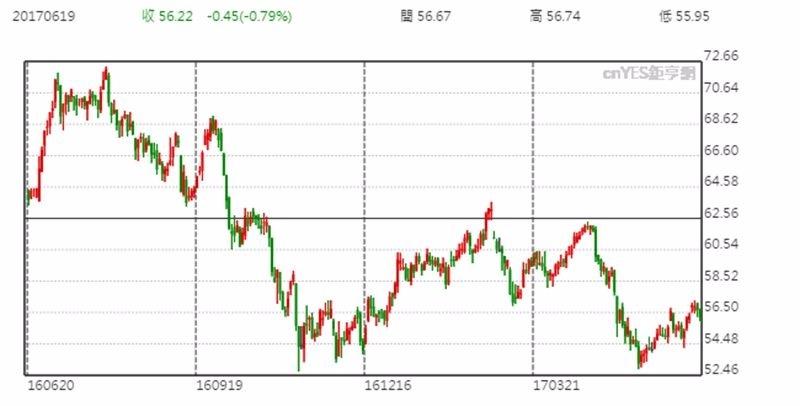 Realty Income 股價日線趨勢圖