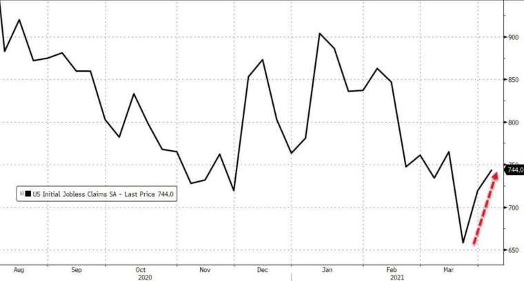 В начале прошлой недели США неожиданно увеличили пособия по безработице (Фото: Zerohedge)