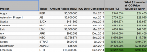 Ethereum is the Most Profitable ICO - Research 102