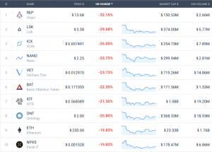 Coin Race: Top 10 Winners / Losers of September and 3Q 103