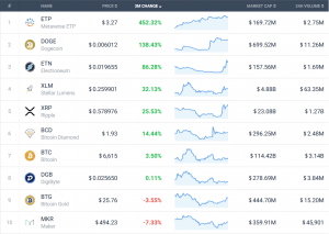 Coin Race: Top 10 Winners / Losers of September and 3Q 104