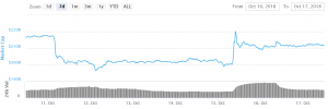 Bitcoin and Ethereum Consolidate While Ripple Gains 101