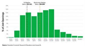 Blockchain Wages 62% Higher Than US Median 102