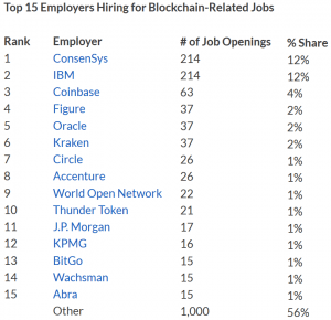 Blockchain Wages 62% Higher Than US Median 105