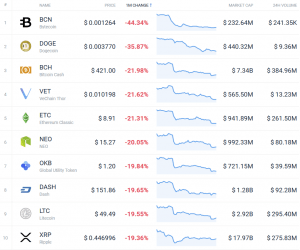 Coin Race: Top 10 Winners/Losers of October 103