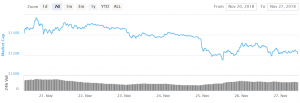 Bitcoin and Altcoins Trimmed Gains 101