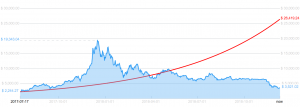 Bitcoin Price Predictions - Where Are They Now? 102