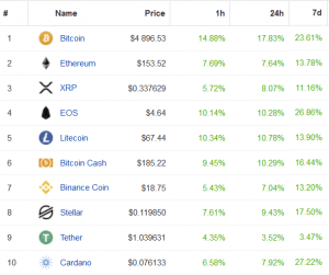Bitcoin Jumps 16% in an Hour, Ether is up 8% 103