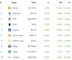 Le Bitcoin a bondi de 16% en une heure entraînant le reste du marché de la crypto 103