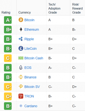 Bitcoin Gets its First 'A' Rating 102