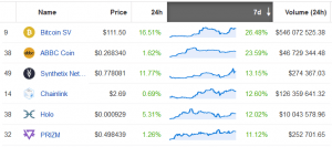 Market's Red, but These 6 Altcoins in the Top 50 are Up by Two Digits 102