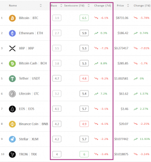 Crypto Market Sentiment Slightly Down; BTC and TRX Hold Their Spots 102