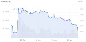 Bitcoin Price Crashes to Pre-Rally Level 102