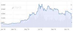 Bitcoin Price Tumbles Below USD 6.7K, Major Altcoins Bleed More 102