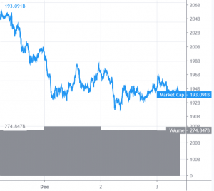 Bitcoin and Altcoins Topside Bias Vulnerable 101