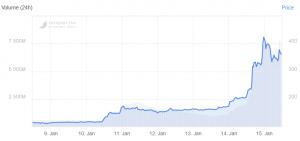 Bitcoin SV Rally Cools Off as Craig Wright Opens 'Pandora's Box' 102