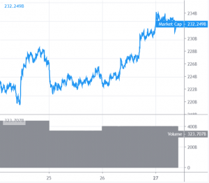 Bitcoin and Altcoins Target Fresh Monthly Highs 101