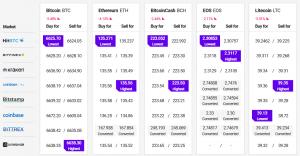 Bitcoin and Altcoins Consolidating Below Key Hurdles 102
