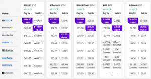 Bitcoin And Altcoins Signaling Bullish Trend 102