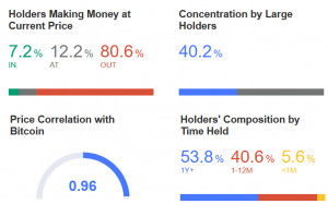 Bitcoin & Bitcoin Cash Holders More Profitable Than Ethereum & Litecoin Holders 103