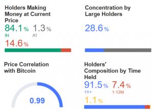 Bitcoin & Bitcoin Cash Holders More Profitable Than Ethereum & Litecoin Holders 104