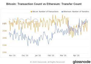 The 'ETH Is Used 440x More Than Bitcoin' Claim Is Not So Simple 103