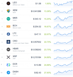 Coin Race: Top Winners/Losers of Green April 104