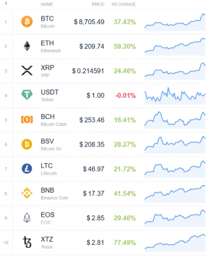 Coin Race: Top Winners/Losers of Green April 102