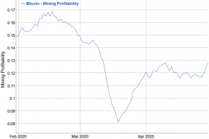 New Mining Difficulty Record Cancelled Right Before Bitcoin Halving 103