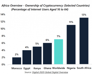 Top 5 Catalysts and 4 Obstacles for Bitcoin In Africa 102