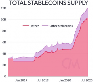 King of Stablecoins, Tether, Faces Regulatory Uncertainties - Report 102