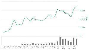 DeFi Extravaganza: DeFi Exceeds USD 6B, Curve Drops and YFI Rises 105