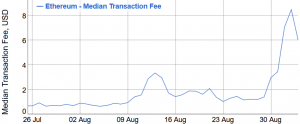 Ethereum ATH Fees Drop, Remain 50% Higher Than During ICO Boom 102