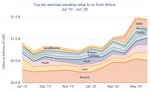 Binance Takes The Largest Piece of Crypto Activity Pie in Africa 102