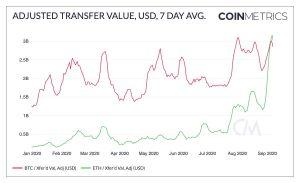 DeFi Helps Ethereum Surpass Bitcoin in Adjusted Transfer Value 102