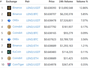 KuCoin Has A Surprise to Thousands of Unaware Aave's LEND Holders 103