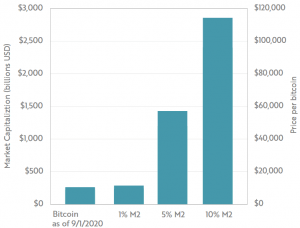 4 Reasons Bitcoin May Hit USD 1-5 Trillion Market Cap in 10 Years 106