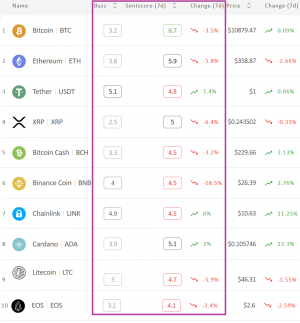 Crypto Market Sentiment Slips Within Neutral Zone, Bitcoin Alone on Top 102