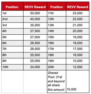 fixed payout tier B