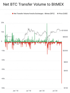 BitMEX Open Interest Drops, Withdrawals Increase 104